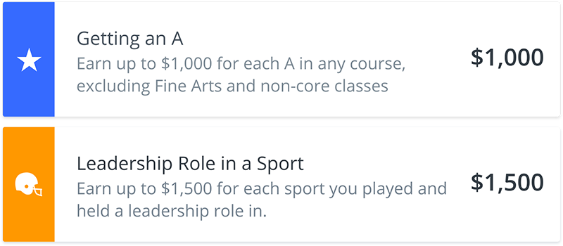 Illustration of two sample micro-scholarships on RaiseMe. The first micro-scholarship is a $1000             scholarship for Getting an A in any course, excluding Fine Arts and non-core classes. The second             micro-scholarship is a $1500 scholarship for having a Leadership Role in a Sport.
